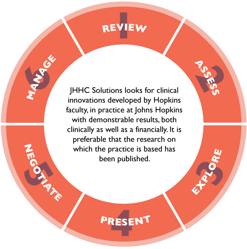 JHHC Solutions looks for clinical innovations developed by Hopkins faculty, in practice at Johns Hopkins with demonstrable results, both clinically as well as a financially. It is preferable that the research on which the practice is based has been published.
