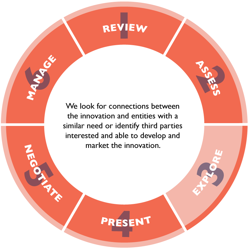 We look for connections between the innovation and entities with a similar need or identify third parties interested and able to develop and market the innovation.