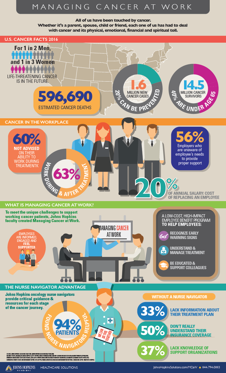 infographic_johns_hopkins_managing_cancer_at_work
